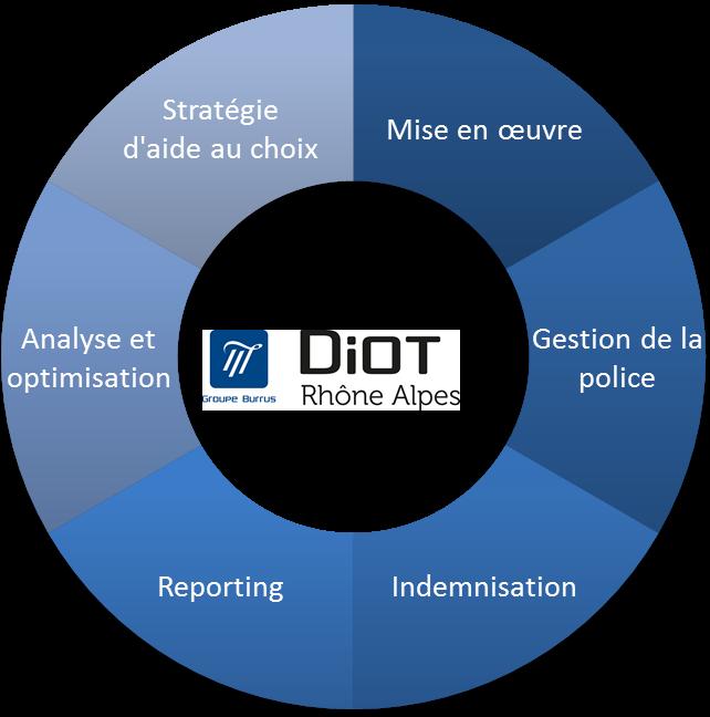 DiotRA